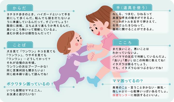 1歳3か月から1歳6か月児~ワンワンがいっぱい