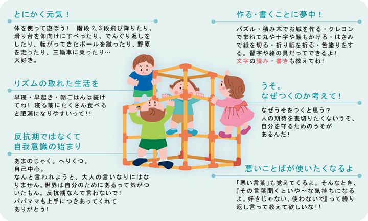3歳児 年少児~世界は回る、わたしたちのために
