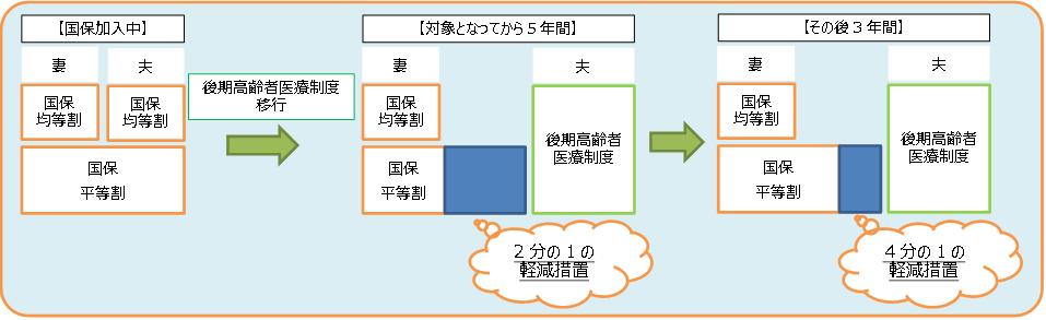 『特定軽減(横)2』の画像