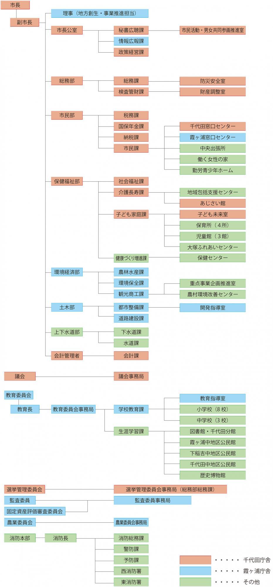 『組織機構 (H26)』の画像