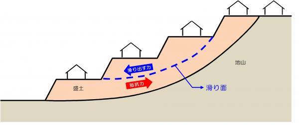 『地滑り』の画像