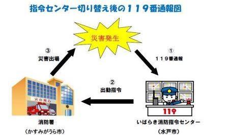 『指令センター切り替え後の119番通報図』の画像