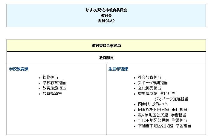 『教育委員会組織』の画像