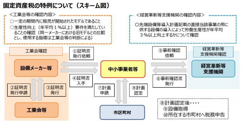 『固定資産税の特例_スキーム図』の画像