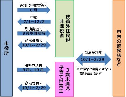 『プレミアム付商品券事業フロー図』の画像