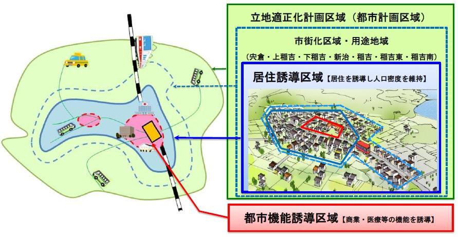 立地適正化計画のイメージ