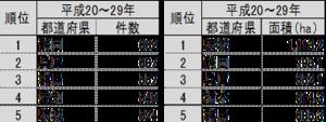 茨城県立地件数