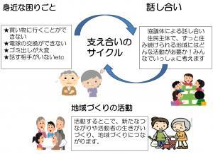生活支援体制整備事業(2)