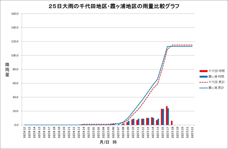 『011025雨グラフ』の画像