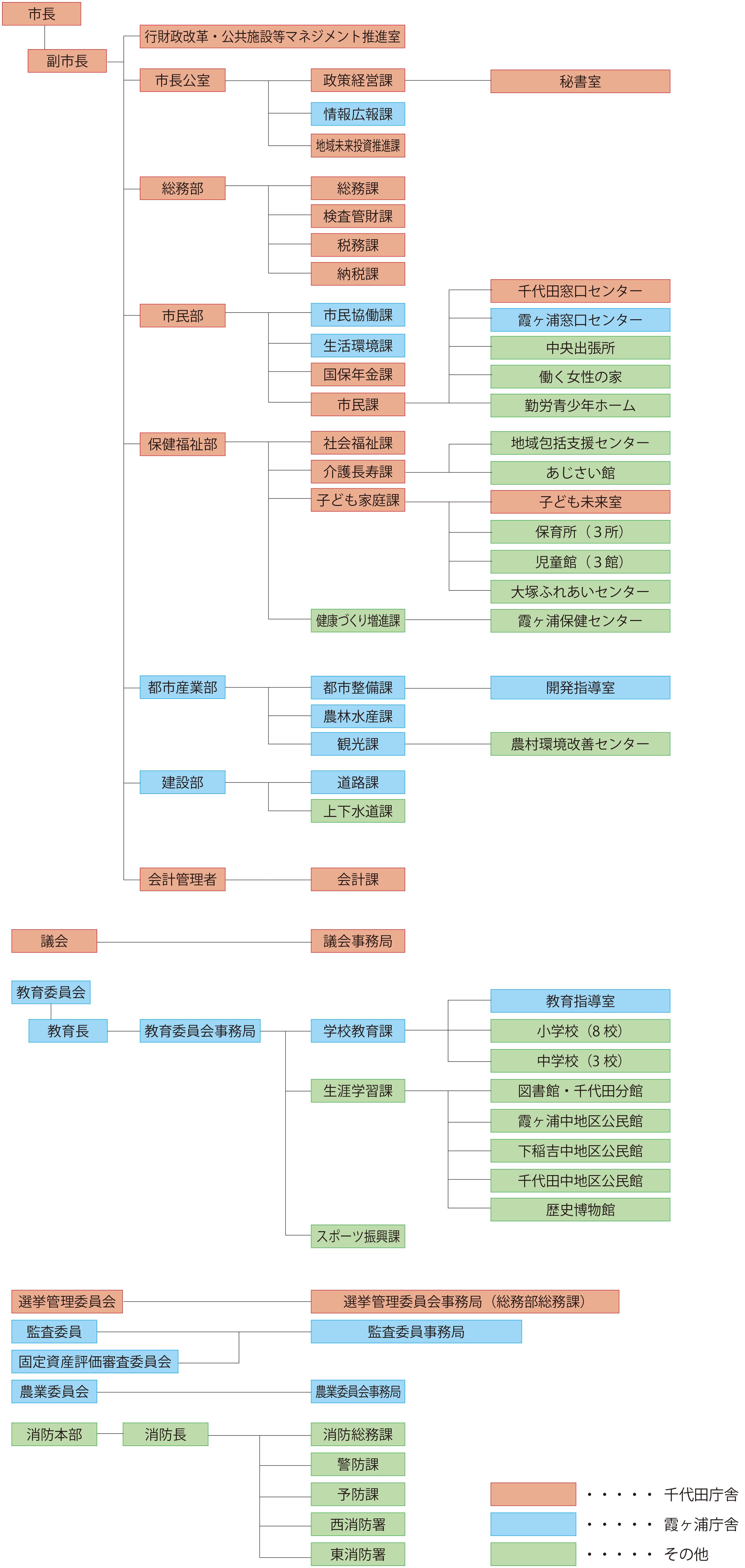 令和2年度組織・機構図