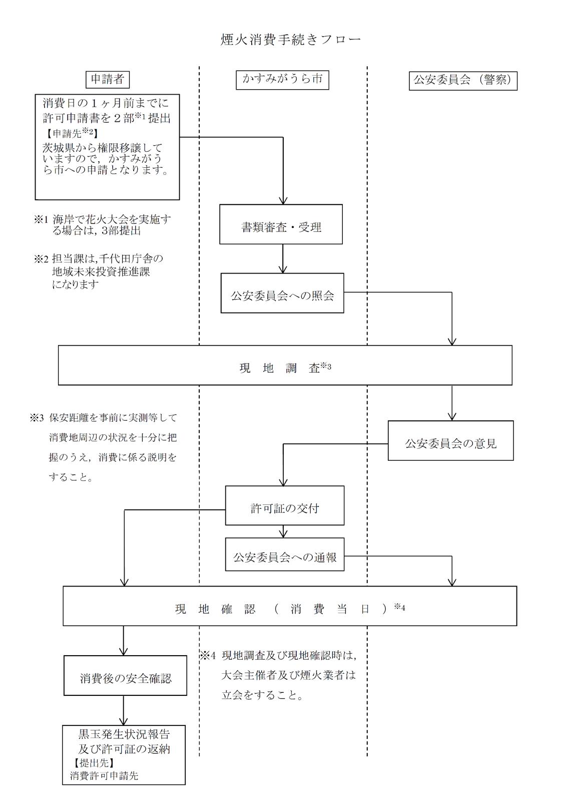 煙火消費手続きフロー(地域未来版)