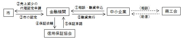 『県パワーアップ融資フロー1』の画像