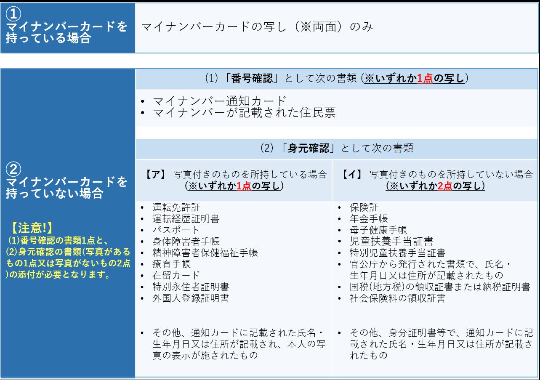 修正_ワンストップ特例申請添付書類
